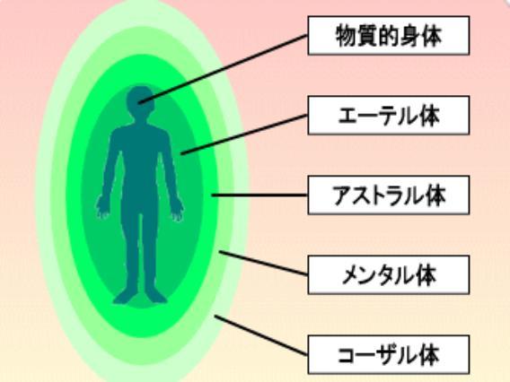 エネルギー体